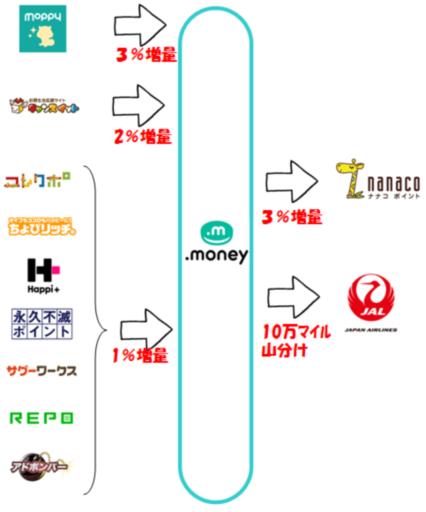 ドットマネー(.money)のポイント増量キャンペーン一覧(2017年07月版)