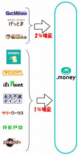 ドットマネー(.money)のポイント増量キャンペーン一覧(2017年08月版)