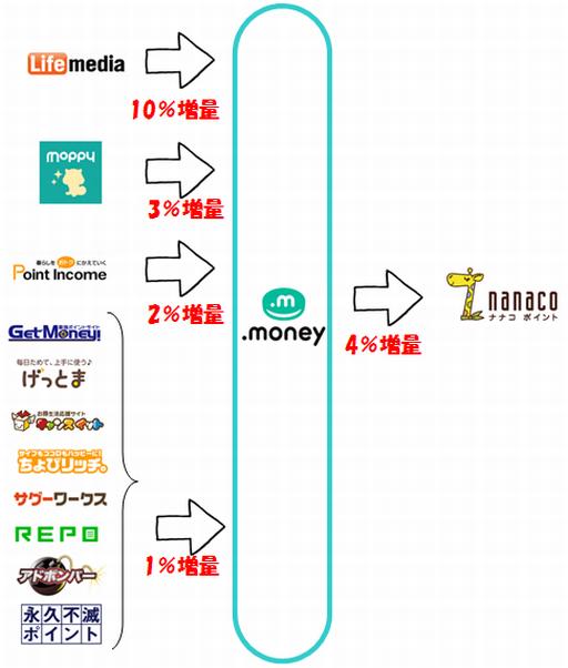 ドットマネー(.money)のポイント増量キャンペーン一覧(2017年09月版)
